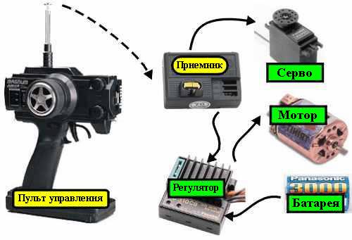 Как самому сделать бензиновую машинку на радиоуправлении